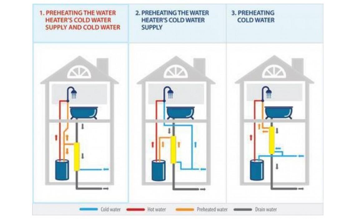 How do heat exchangers work